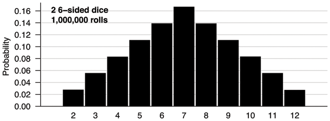 Distribution of values for 2 6-sided dice